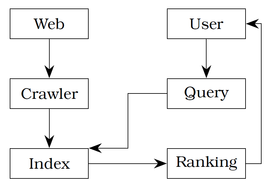 Abstract search engine architecture